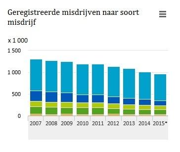 2015: minder geregistreerde misdrijven
