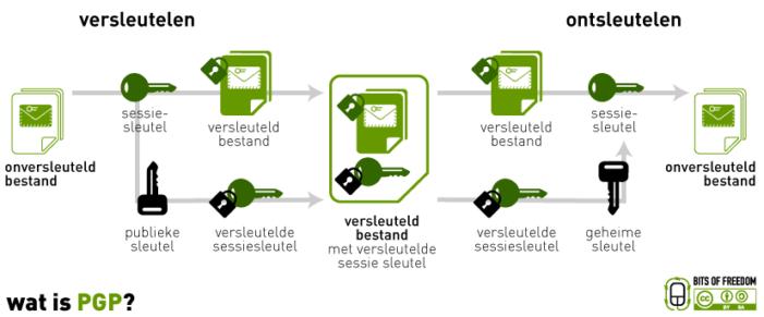 Duitsland: pgp-servers in beslag genomen